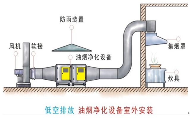 室外低空油烟净化器安装位置示意图
