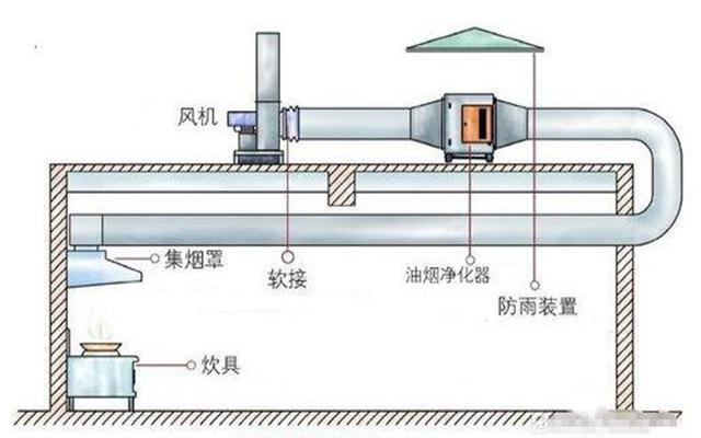 室外高空油烟净化器安装位置示意图