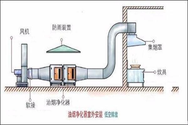厨房油烟净化器怎样安装